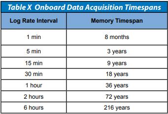 HSM Data Log Capacity