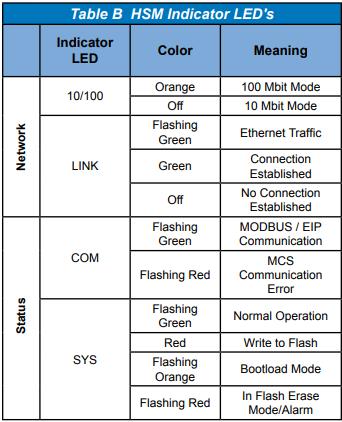 HSM LED Chart