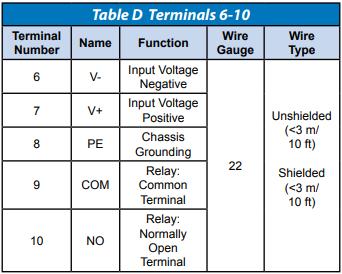 HSM Terminals 6-10 for Alarm
