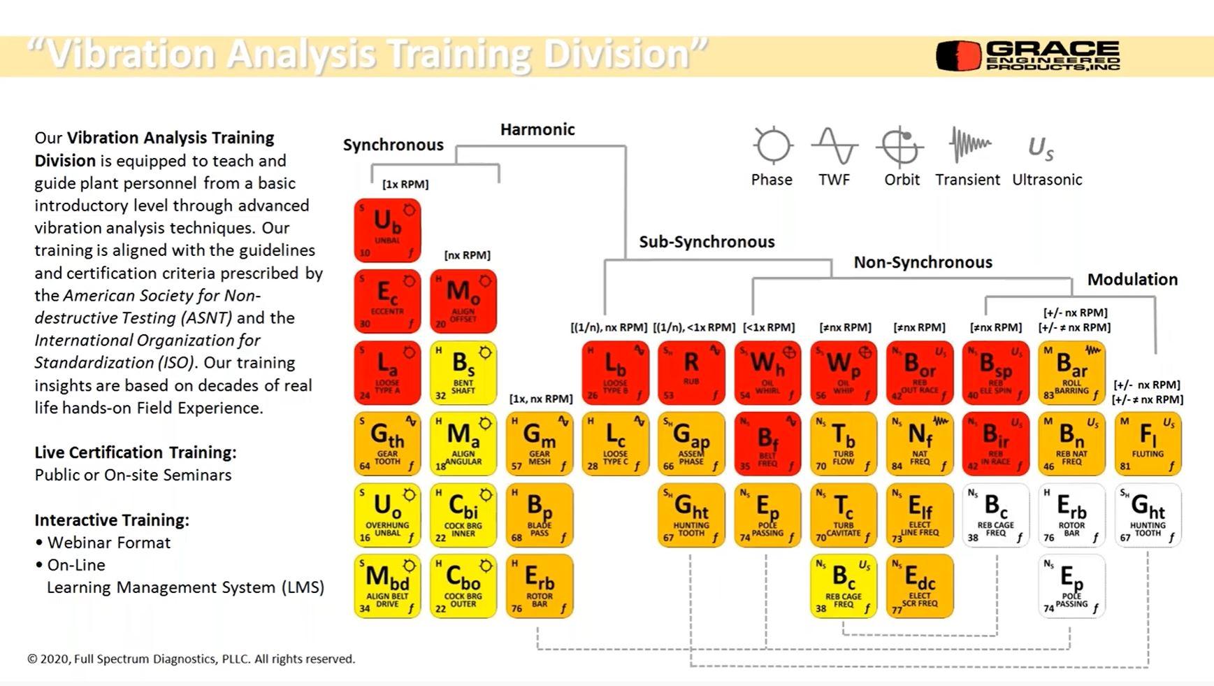 Vibration Analysis Training Webinar Series